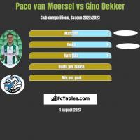 Paco van Moorsel vs Gino Dekker h2h player stats