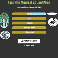 Paco van Moorsel vs Joel Piroe h2h player stats