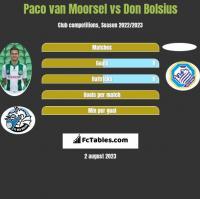 Paco van Moorsel vs Don Bolsius h2h player stats