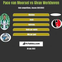 Paco van Moorsel vs Givan Werkhoven h2h player stats