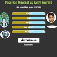 Paco van Moorsel vs Samy Bourard h2h player stats