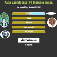 Paco van Moorsel vs Marcelo Lopes h2h player stats