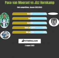 Paco van Moorsel vs Jizz Hornkamp h2h player stats