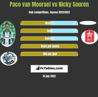 Paco van Moorsel vs Nicky Souren h2h player stats