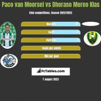 Paco van Moorsel vs Dhoraso Moreo Klas h2h player stats