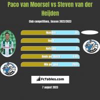 Paco van Moorsel vs Steven van der Heijden h2h player stats