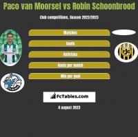 Paco van Moorsel vs Robin Schoonbrood h2h player stats