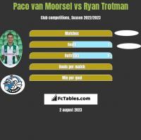 Paco van Moorsel vs Ryan Trotman h2h player stats