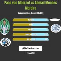 Paco van Moorsel vs Ahmad Mendes Moreira h2h player stats
