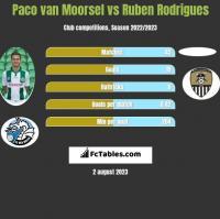 Paco van Moorsel vs Ruben Rodrigues h2h player stats
