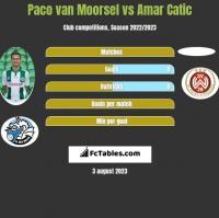 Paco van Moorsel vs Amar Catic h2h player stats