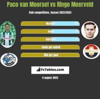 Paco van Moorsel vs Ringo Meerveld h2h player stats