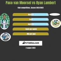 Paco van Moorsel vs Ryan Lambert h2h player stats