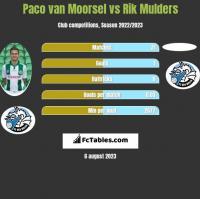 Paco van Moorsel vs Rik Mulders h2h player stats