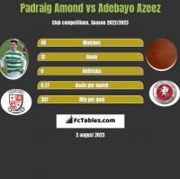 Padraig Amond vs Adebayo Azeez h2h player stats