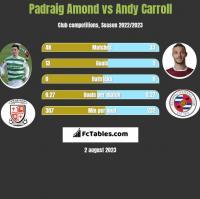 Padraig Amond vs Andy Carroll h2h player stats