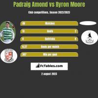 Padraig Amond vs Byron Moore h2h player stats