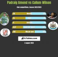 Padraig Amond vs Callum Wilson h2h player stats