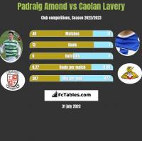 Padraig Amond vs Caolan Lavery h2h player stats