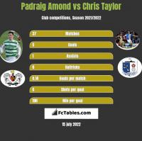 Padraig Amond vs Chris Taylor h2h player stats
