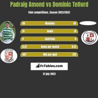 Padraig Amond vs Dominic Telford h2h player stats