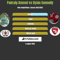 Padraig Amond vs Dylan Connolly h2h player stats