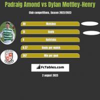 Padraig Amond vs Dylan Mottley-Henry h2h player stats