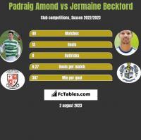 Padraig Amond vs Jermaine Beckford h2h player stats