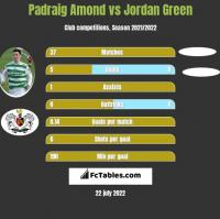 Padraig Amond vs Jordan Green h2h player stats
