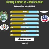 Padraig Amond vs Josh Sheehan h2h player stats