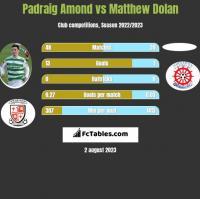 Padraig Amond vs Matthew Dolan h2h player stats