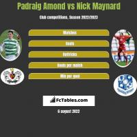 Padraig Amond vs Nick Maynard h2h player stats