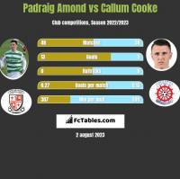 Padraig Amond vs Callum Cooke h2h player stats