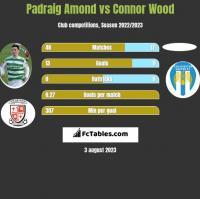 Padraig Amond vs Connor Wood h2h player stats