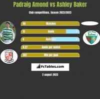 Padraig Amond vs Ashley Baker h2h player stats