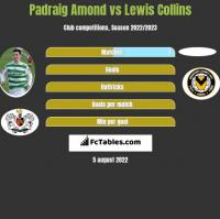 Padraig Amond vs Lewis Collins h2h player stats