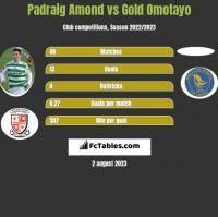Padraig Amond vs Gold Omotayo h2h player stats