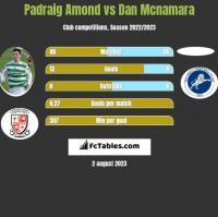 Padraig Amond vs Dan Mcnamara h2h player stats