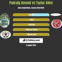 Padraig Amond vs Taylor Allen h2h player stats