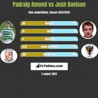 Padraig Amond vs Josh Davison h2h player stats