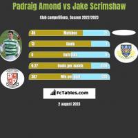 Padraig Amond vs Jake Scrimshaw h2h player stats
