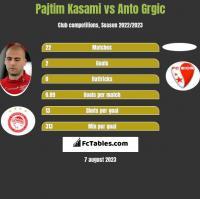 Pajtim Kasami vs Anto Grgic h2h player stats
