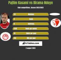 Pajtim Kasami vs Birama Ndoye h2h player stats