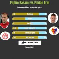 Pajtim Kasami vs Fabian Frei h2h player stats