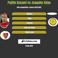 Pajtim Kasami vs Joaquim Adao h2h player stats