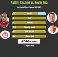 Pajtim Kasami vs Kevin Bua h2h player stats