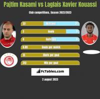 Pajtim Kasami vs Laglais Xavier Kouassi h2h player stats