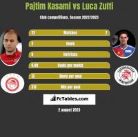 Pajtim Kasami vs Luca Zuffi h2h player stats