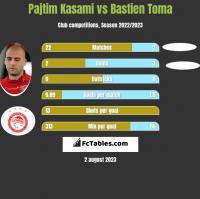 Pajtim Kasami vs Bastien Toma h2h player stats