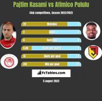 Pajtim Kasami vs Afimico Pululu h2h player stats